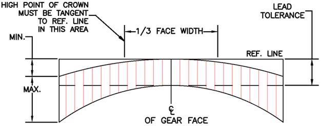 Gear Crowning Chart